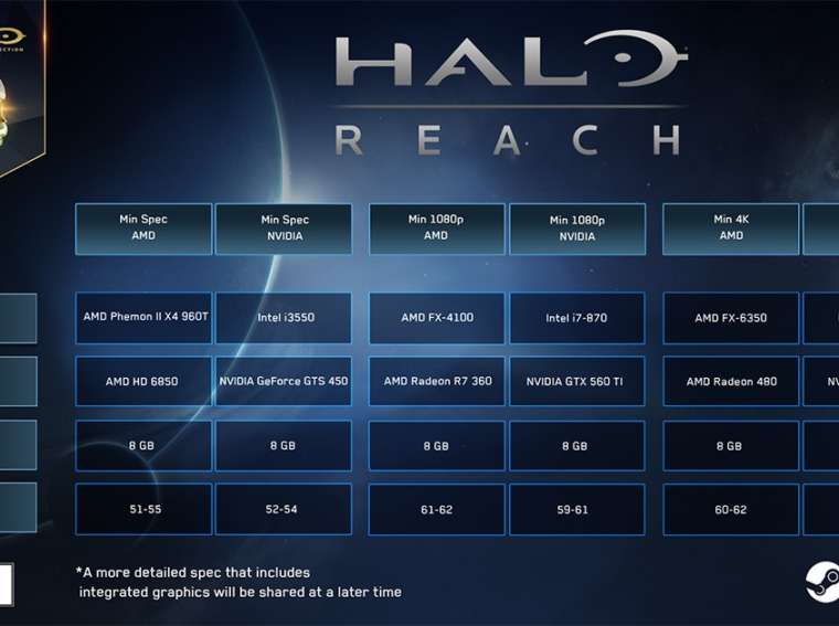 Minimum system requirements of Halo: Reach