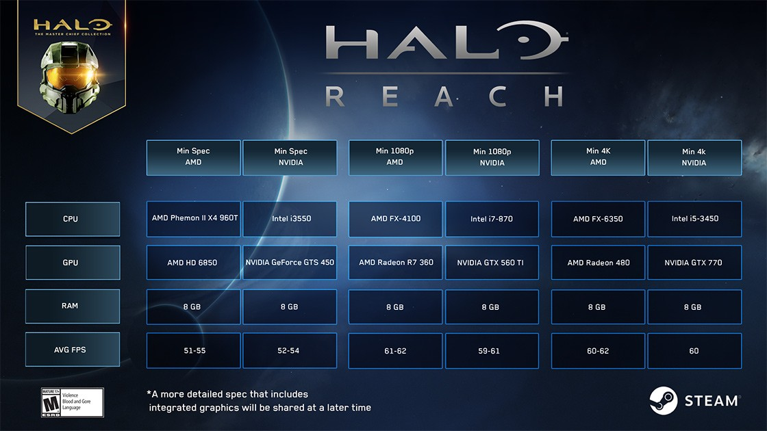 Youtuber compared Halo: Reach to a working ray tracing and without it. Where is better?