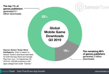 How is the mobile gaming market doing - the latest statistics